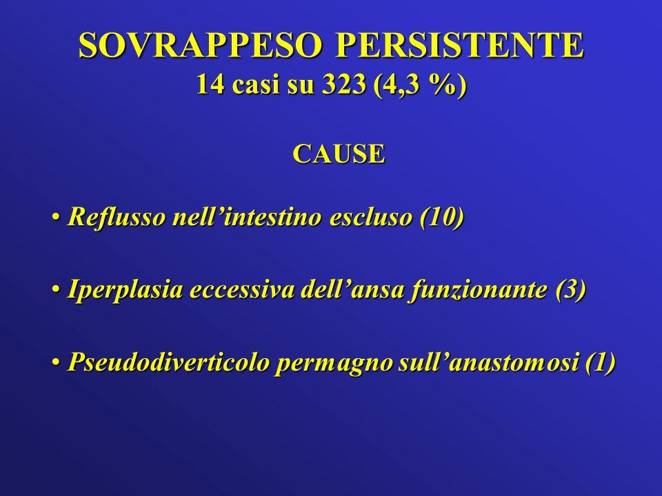 SOVRAPPESO PERSISTENTE 14 casi su 323 (4,3 %) CAUSE Reflusso nellintestino escluso (10) Reflusso nellintestino escluso (10) Iperplasia eccessiva dellansa funzionante (3) Iperplasia eccessiva dellansa funzionante (3) Pseudodiverticolo permagno sullanastomosi (1) Pseudodiverticolo permagno sullanastomosi (1)