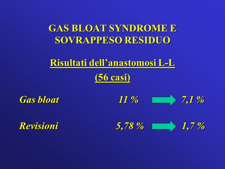 GAS BLOAT SYNDROME E SOVRAPPESO RESIDUO Risultati dellanastomosi L-L (56 casi) Gas bloat 11 % 7,1 % 11 % 7,1 % Revisioni 5,78 % 1,7 %