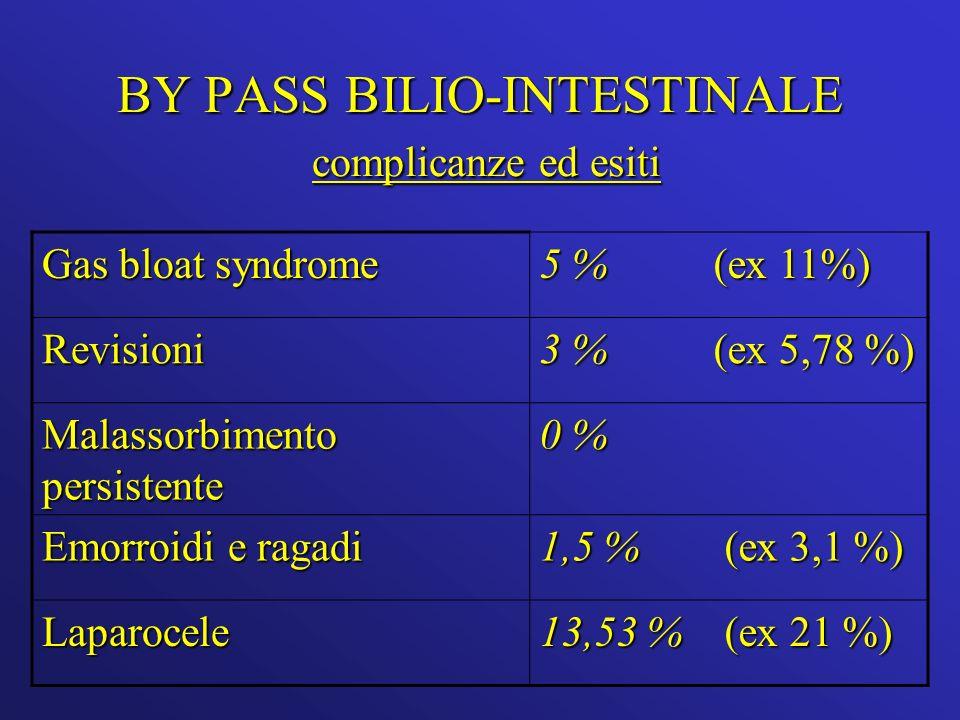 BY PASS BILIO-INTESTINALE complicanze ed esiti Gas bloat syndrome 5 % (ex 11%) Revisioni 3 % (ex 5,78 %) Malassorbimento persistente 0 % Emorroidi e ragadi 1,5 % (ex 3,1 %) Laparocele 13,53 % (ex 21 %)