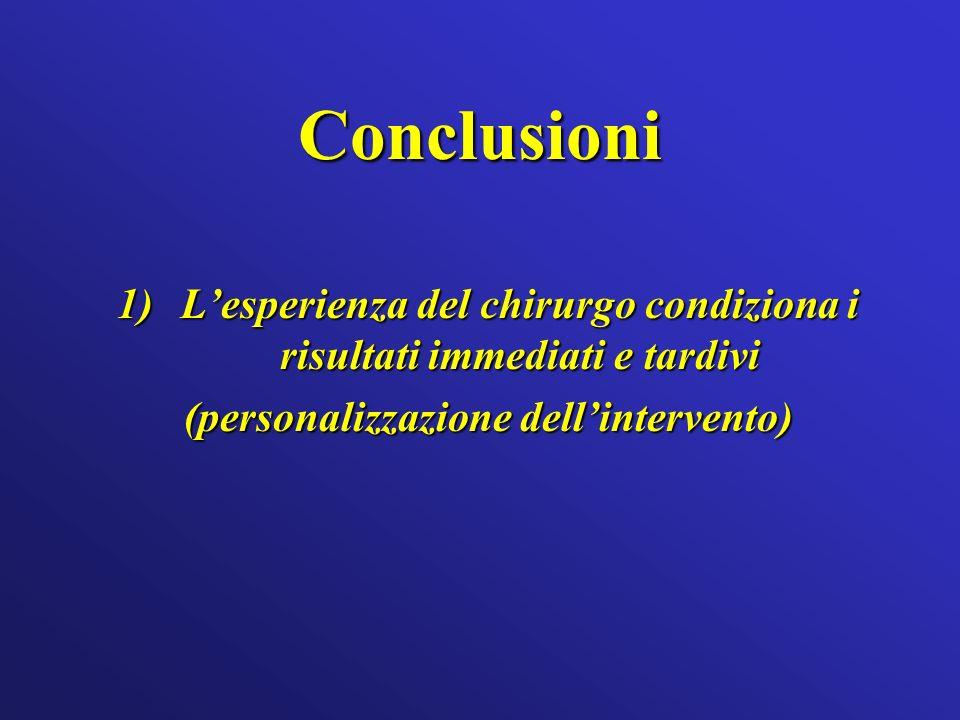Conclusioni 1)Lesperienza del chirurgo condiziona i risultati immediati e tardivi (personalizzazione dellintervento)
