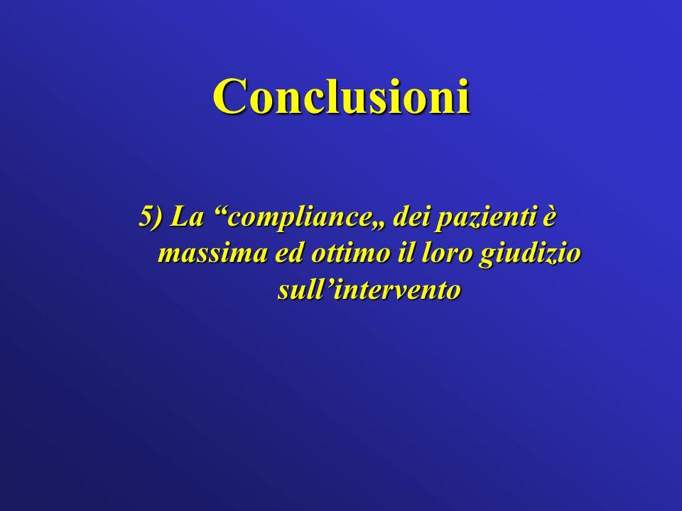 Conclusioni 5) La compliance dei pazienti è massima ed ottimo il loro giudizio sullintervento