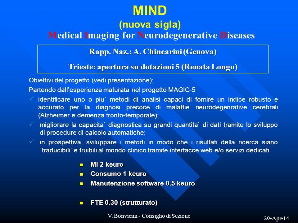 29-Apr-14 V. Bonvicini - Consiglio di Sezione MIND (nuova sigla) Medical Imaging for Neurodegenerative Diseases Rapp. Naz.: A. Chincarini (Genova) Tri