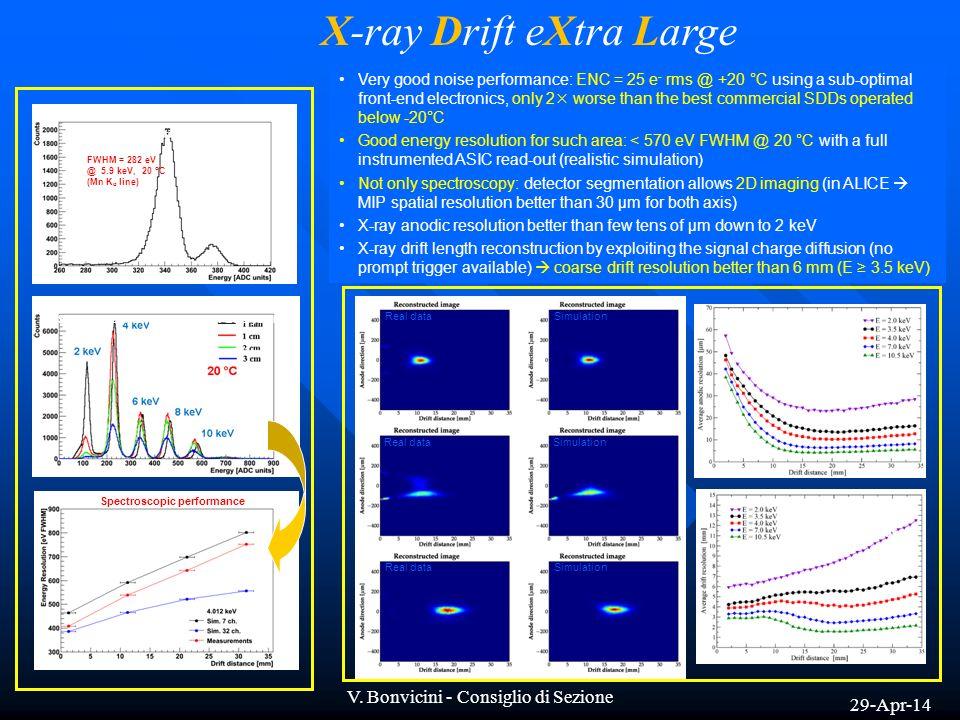 29-Apr-14 V. Bonvicini - Consiglio di Sezione X-ray Drift eXtra Large FWHM = 282 eV @ 5.9 keV, 20 °C (Mn K α line) 55 Fe calibration spectrum Spectra