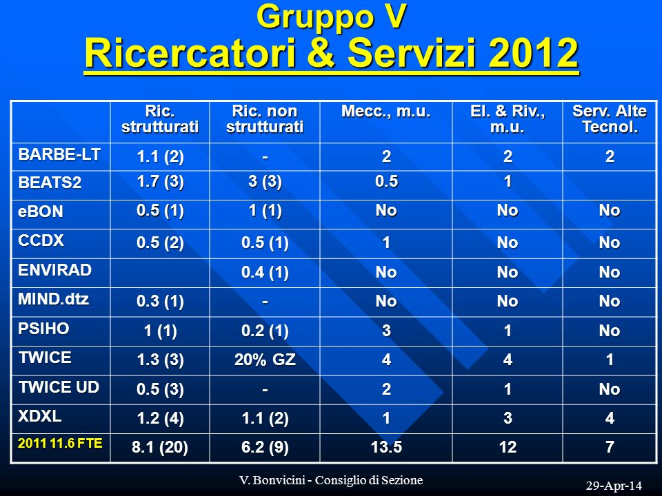 29-Apr-14 V. Bonvicini - Consiglio di Sezione Gruppo V Ricercatori & Servizi 2012 Ric.strutturati Ric. non strutturati Mecc., m.u. El. & Riv., m.u. Se