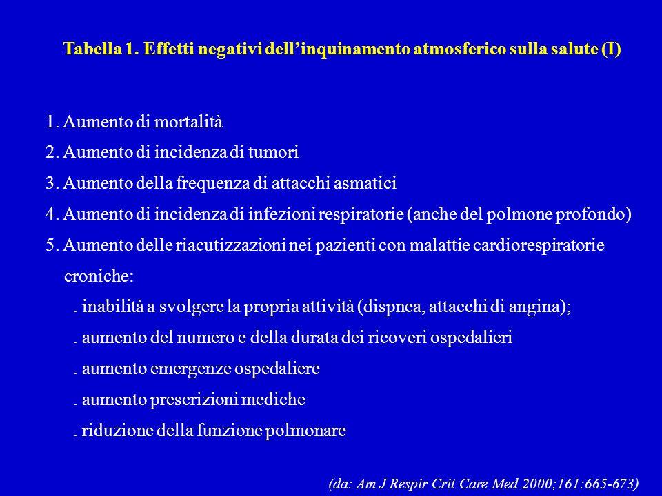Tabella 1. Effetti negativi dellinquinamento atmosferico sulla salute (I) 1.