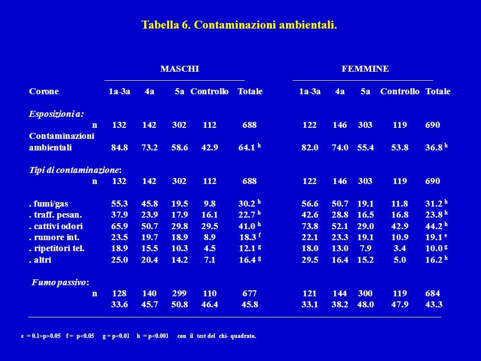 Tabella 6. Contaminazioni ambientali.