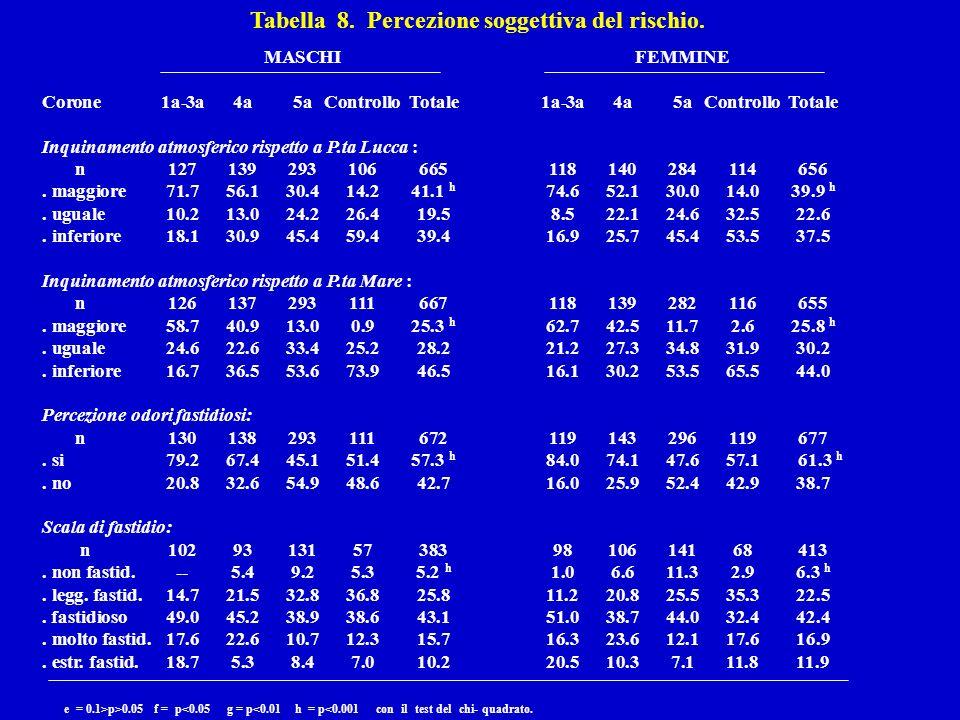 Tabella 8. Percezione soggettiva del rischio.