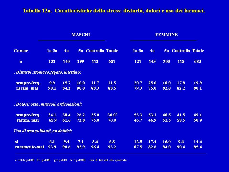 Tabella 12a. Caratteristiche dello stress: disturbi, dolori e uso dei farmaci.