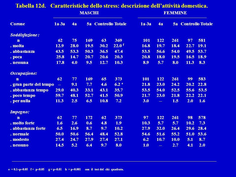 Tabella 12d. Caratteristiche dello stress: descrizione dellattività domestica.