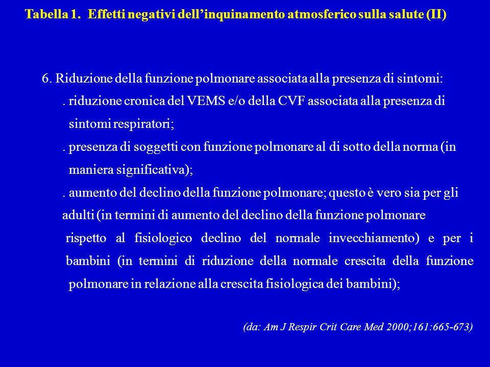 Tabella 1. Effetti negativi dellinquinamento atmosferico sulla salute (II) 6.