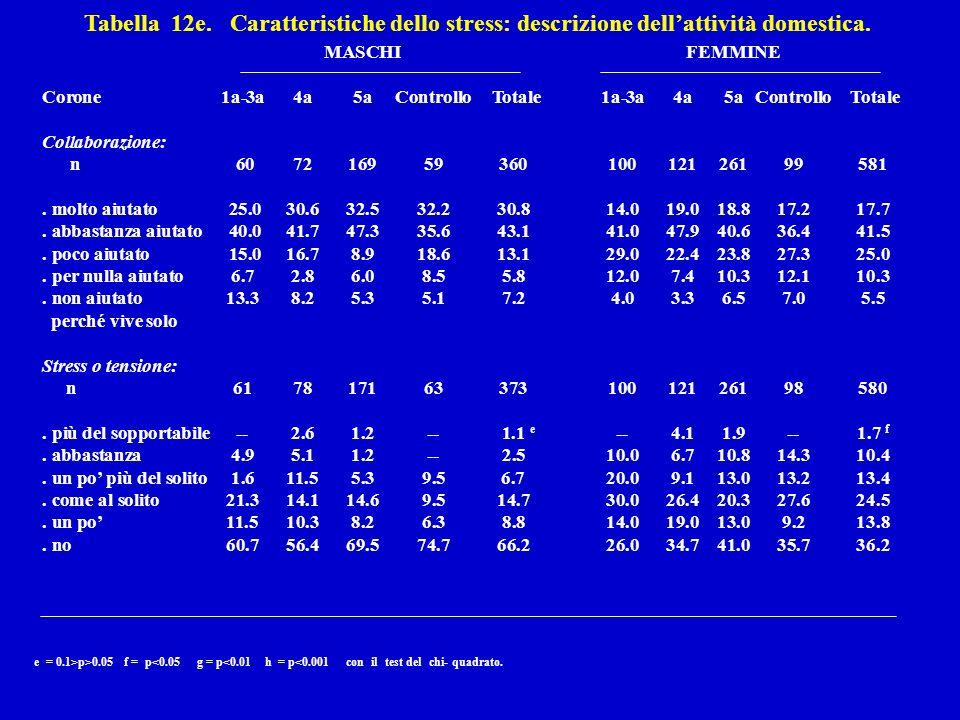 Tabella 12e. Caratteristiche dello stress: descrizione dellattività domestica.