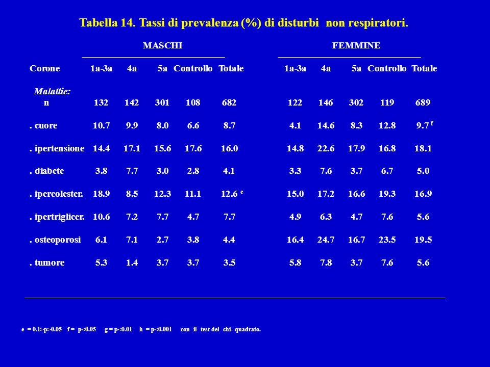 Tabella 14. Tassi di prevalenza (%) di disturbi non respiratori.