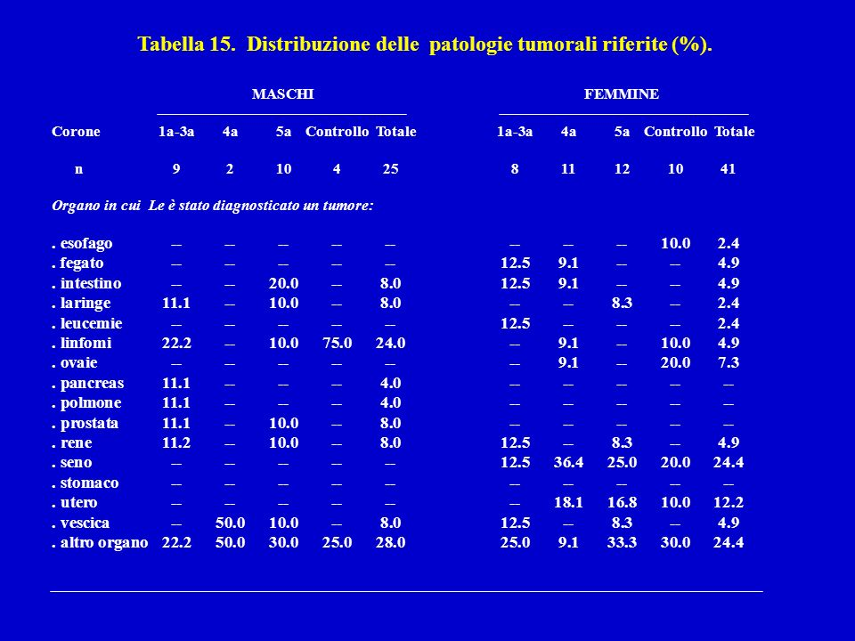 Tabella 15. Distribuzione delle patologie tumorali riferite (%).