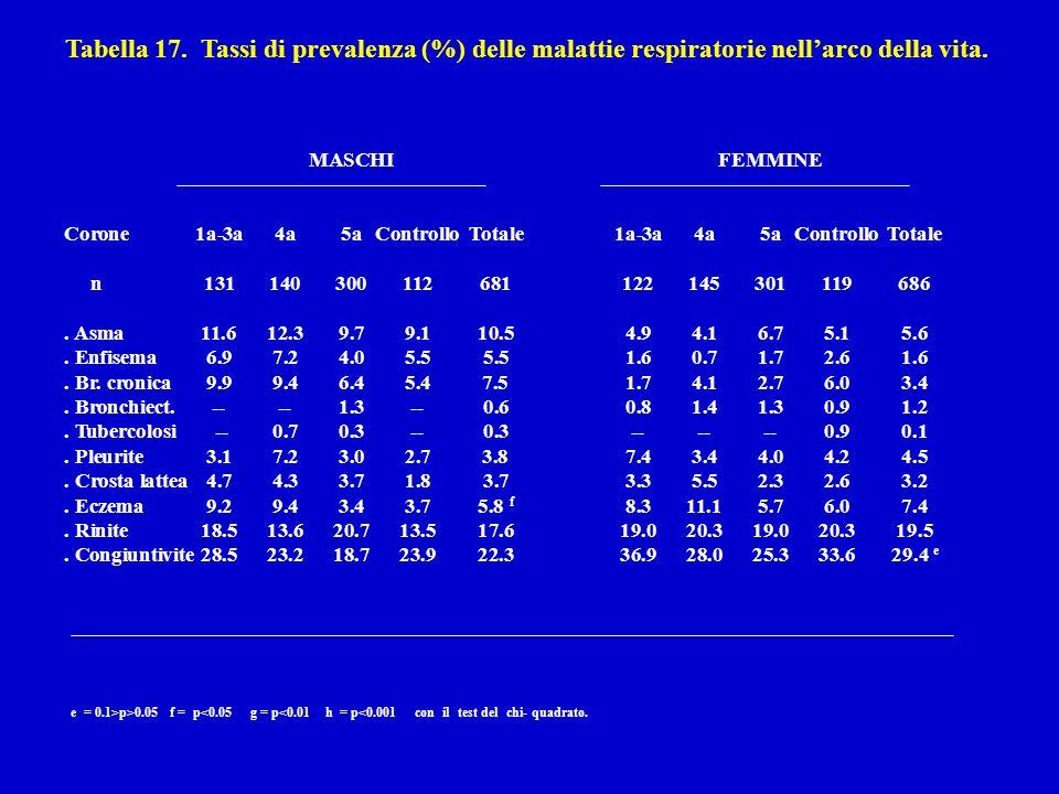 Tabella 17. Tassi di prevalenza (%) delle malattie respiratorie nellarco della vita.