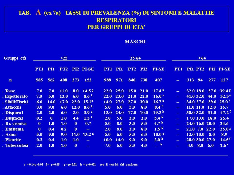 TAB. A (ex 7a)TASSI DI PREVALENZA (%) DI SINTOMI E MALATTIE RESPIRATORI PER GRUPPI DI ETA MASCHI Gruppi età 64 PT1PI1PT2PI2PI-SE PT1PI1PT2PI2PI-SE PT1