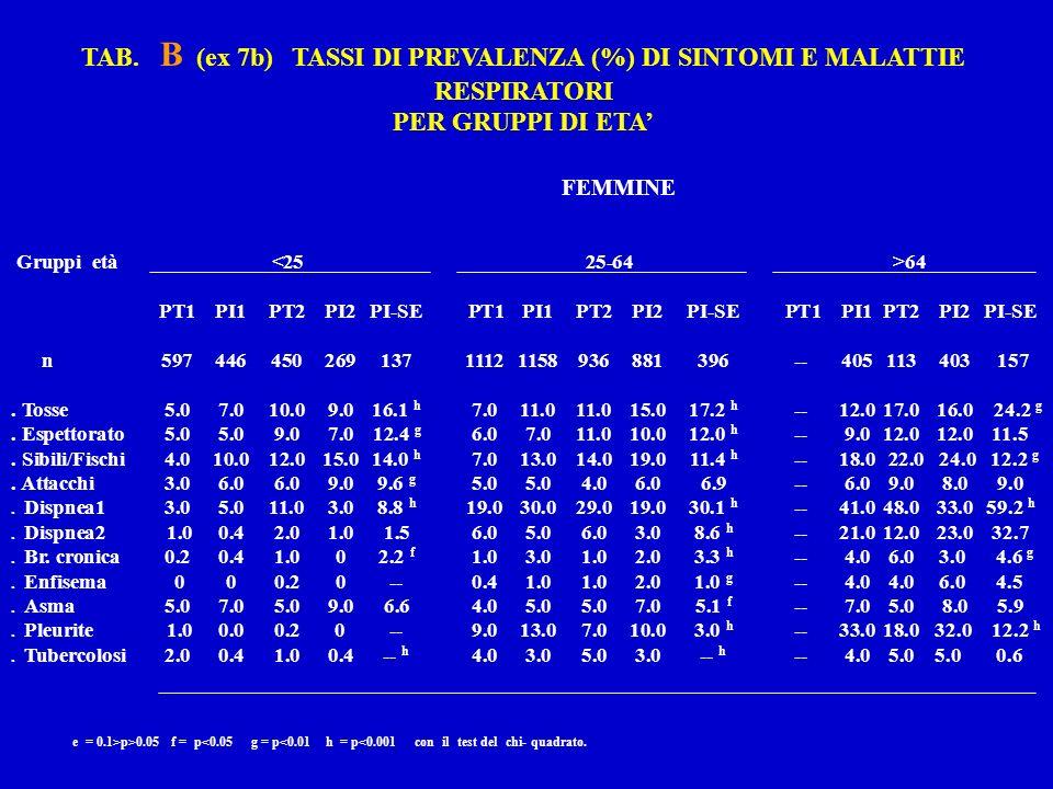 TAB. B (ex 7b) TASSI DI PREVALENZA (%) DI SINTOMI E MALATTIE RESPIRATORI PER GRUPPI DI ETA FEMMINE Gruppi età 64 PT1PI1PT2PI2PI-SE PT1PI1PT2PI2PI-SE P