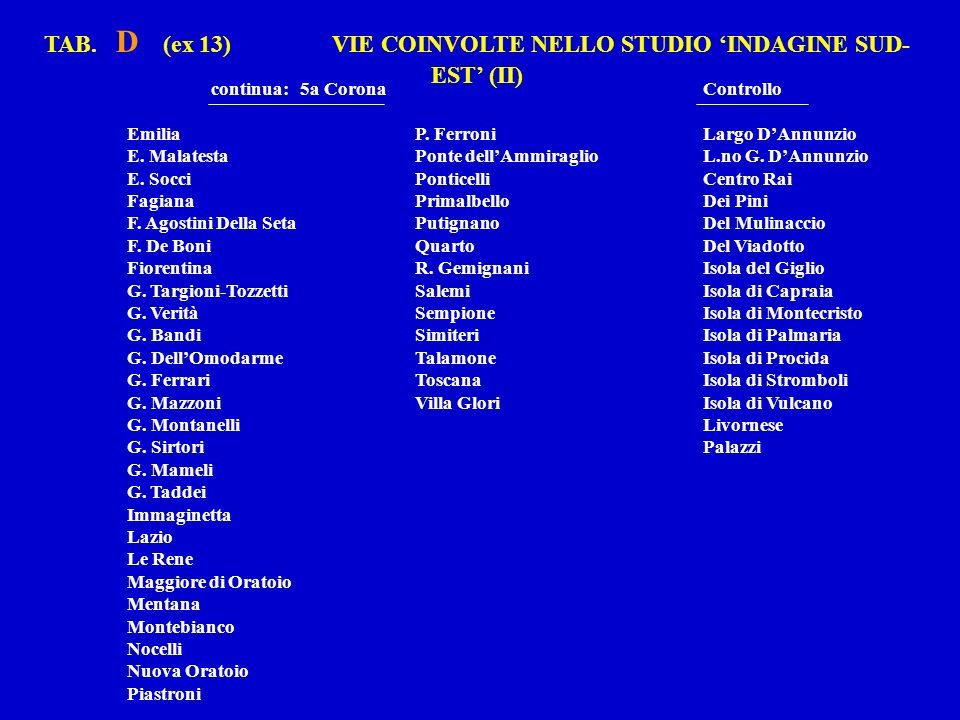 TAB. D (ex 13) VIE COINVOLTE NELLO STUDIO INDAGINE SUD- EST (II) continua: 5a CoronaControllo EmiliaP. FerroniLargo DAnnunzio E. MalatestaPonte dellAm
