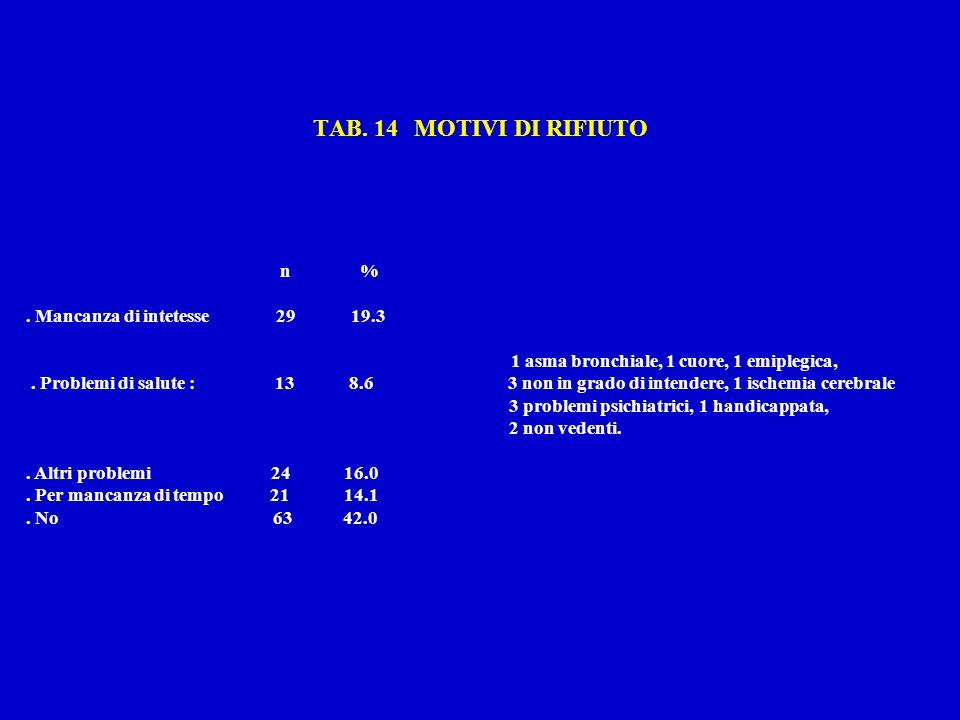 TAB. 14 MOTIVI DI RIFIUTO n %.