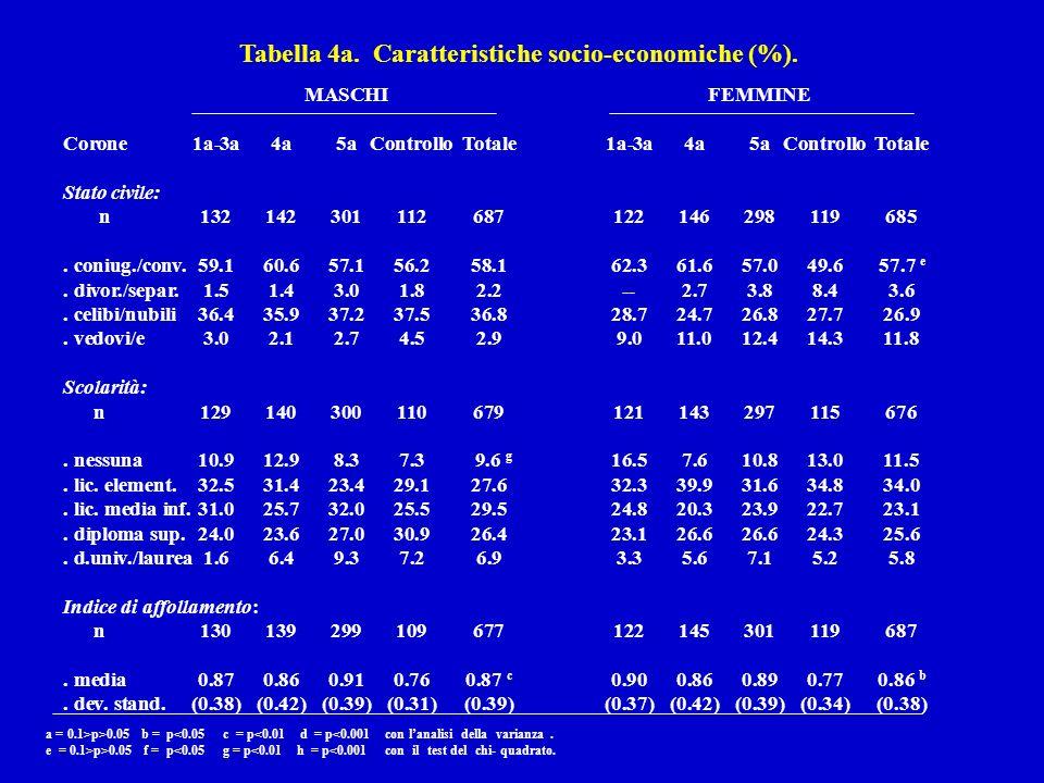 Tabella 4a. Caratteristiche socio-economiche (%).
