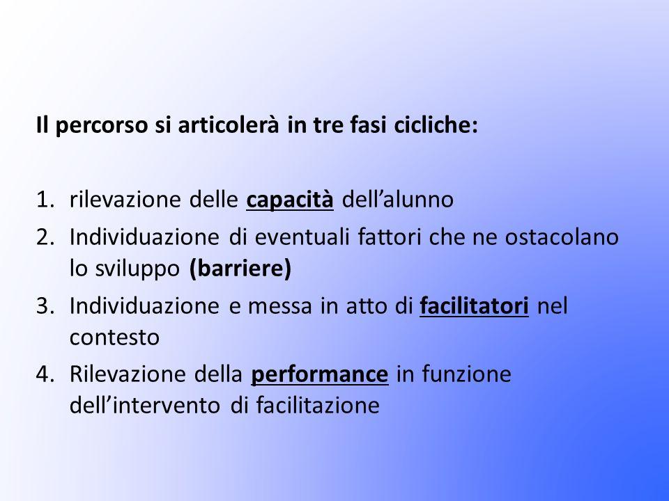 Il percorso si articolerà in tre fasi cicliche: 1.rilevazione delle capacità dellalunno 2.Individuazione di eventuali fattori che ne ostacolano lo sviluppo (barriere) 3.Individuazione e messa in atto di facilitatori nel contesto 4.Rilevazione della performance in funzione dellintervento di facilitazione
