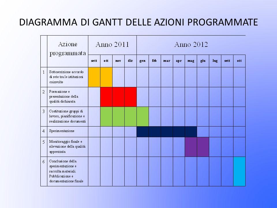 DIAGRAMMA DI GANTT DELLE AZIONI PROGRAMMATE