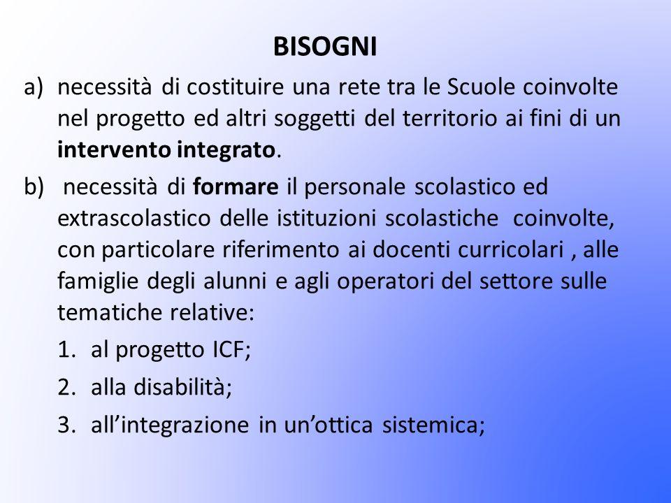 BISOGNI a)necessità di costituire una rete tra le Scuole coinvolte nel progetto ed altri soggetti del territorio ai fini di un intervento integrato. b