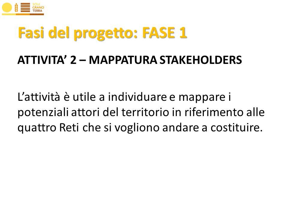 Fasi del progetto: FASE 1 ATTIVITA 2 – MAPPATURA STAKEHOLDERS Lattività è utile a individuare e mappare i potenziali attori del territorio in riferimento alle quattro Reti che si vogliono andare a costituire.