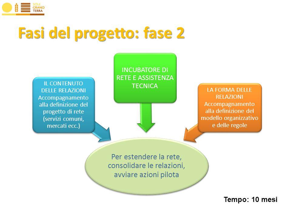 Fasi del progetto: fase 2 Per estendere la rete, consolidare le relazioni, avviare azioni pilota IL CONTENUTO DELLE RELAZIONI Accompagnamento alla definizione del progetto di rete (servizi comuni, mercati ecc.) INCUBATORE DI RETE E ASSISTENZA TECNICA LA FORMA DELLE RELAZIONI Accompagnamento alla definizione del modello organizzativo e delle regole Tempo: 10 mesi
