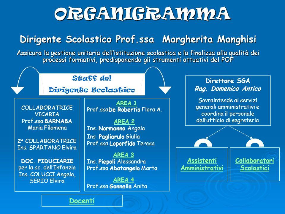 ORGANIGRAMMA Dirigente Scolastico Prof.ssa Margherita Manghisi Assicura la gestione unitaria dellistituzione scolastica e la finalizza alla qualità de
