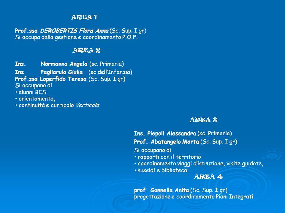 AREA 1 Prof.ssa DEROBERTIS Flora Anna (Sc. Sup. I gr) Si occupa della gestione e coordinamento P.O.F. AREA 2 Ins. Normanno Angela (sc. Primaria) Ins P