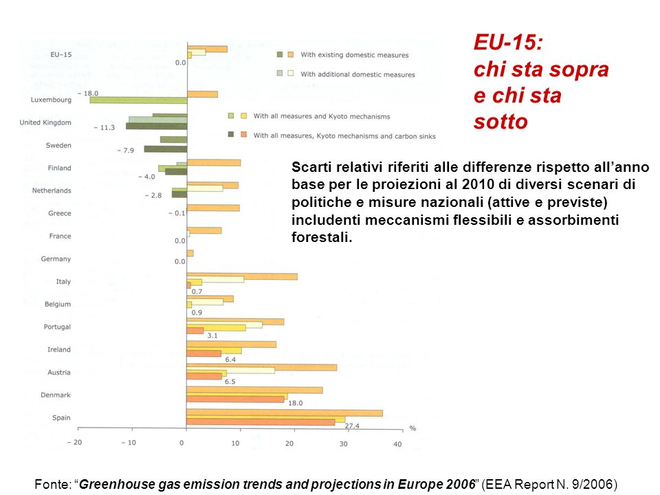 Fonte: Greenhouse gas emission trends and projections in Europe 2006 (EEA Report N. 9/2006) Scarti relativi riferiti alle differenze rispetto allanno