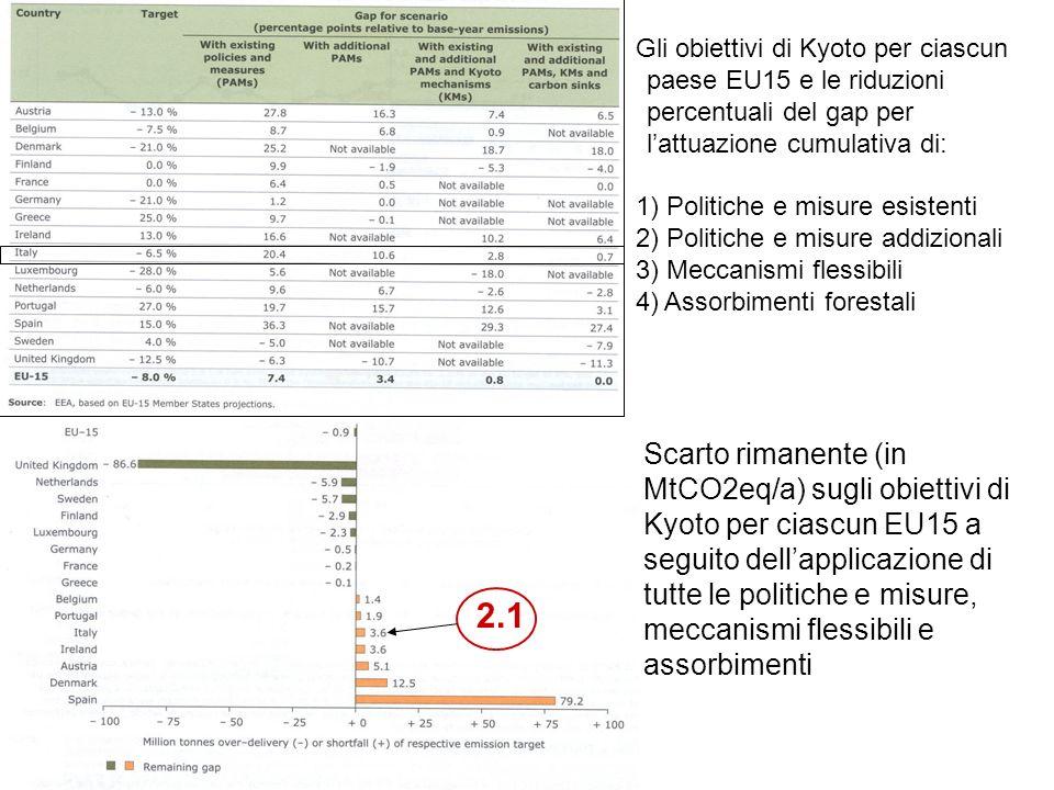 Gli obiettivi di Kyoto per ciascun paese EU15 e le riduzioni percentuali del gap per lattuazione cumulativa di: 1) Politiche e misure esistenti 2) Politiche e misure addizionali 3) Meccanismi flessibili 4) Assorbimenti forestali Scarto rimanente (in MtCO2eq/a) sugli obiettivi di Kyoto per ciascun EU15 a seguito dellapplicazione di tutte le politiche e misure, meccanismi flessibili e assorbimenti 2.1