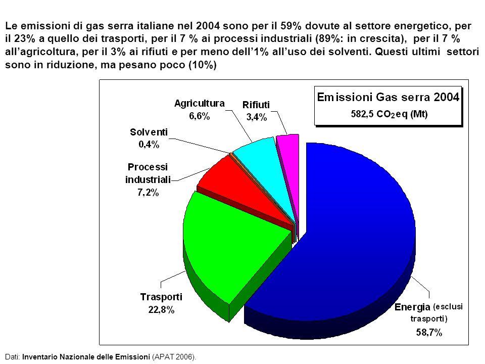 Le emissioni di gas serra italiane nel 2004 sono per il 59% dovute al settore energetico, per il 23% a quello dei trasporti, per il 7 % ai processi industriali (89%: in crescita), per il 7 % allagricoltura, per il 3% ai rifiuti e per meno dell1% alluso dei solventi.