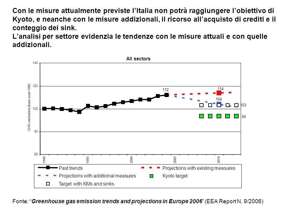 Con le misure attualmente previste lItalia non potrà raggiungere lobiettivo di Kyoto, e neanche con le misure addizionali, il ricorso allacquisto di crediti e il conteggio dei sink.