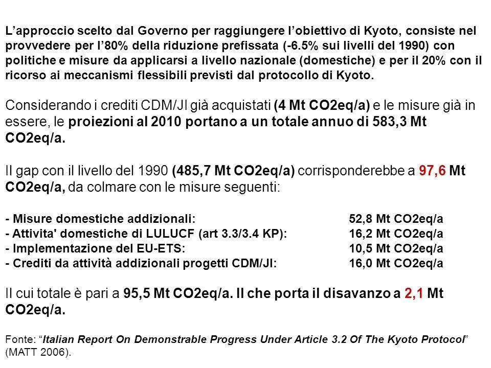 Lapproccio scelto dal Governo per raggiungere lobiettivo di Kyoto, consiste nel provvedere per l80% della riduzione prefissata (-6.5% sui livelli del 1990) con politiche e misure da applicarsi a livello nazionale (domestiche) e per il 20% con il ricorso ai meccanismi flessibili previsti dal protocollo di Kyoto.