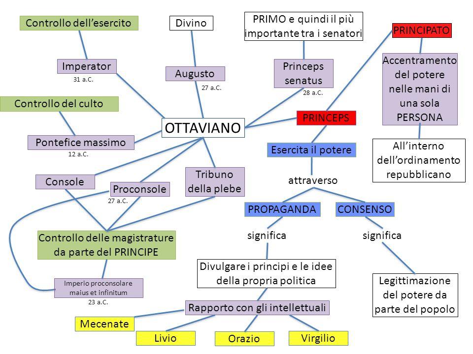 OTTAVIANO Imperator Controllo dellesercito Augusto Princeps senatus Divino PRIMO e quindi il più importante tra i senatori Pontefice massimo Console P