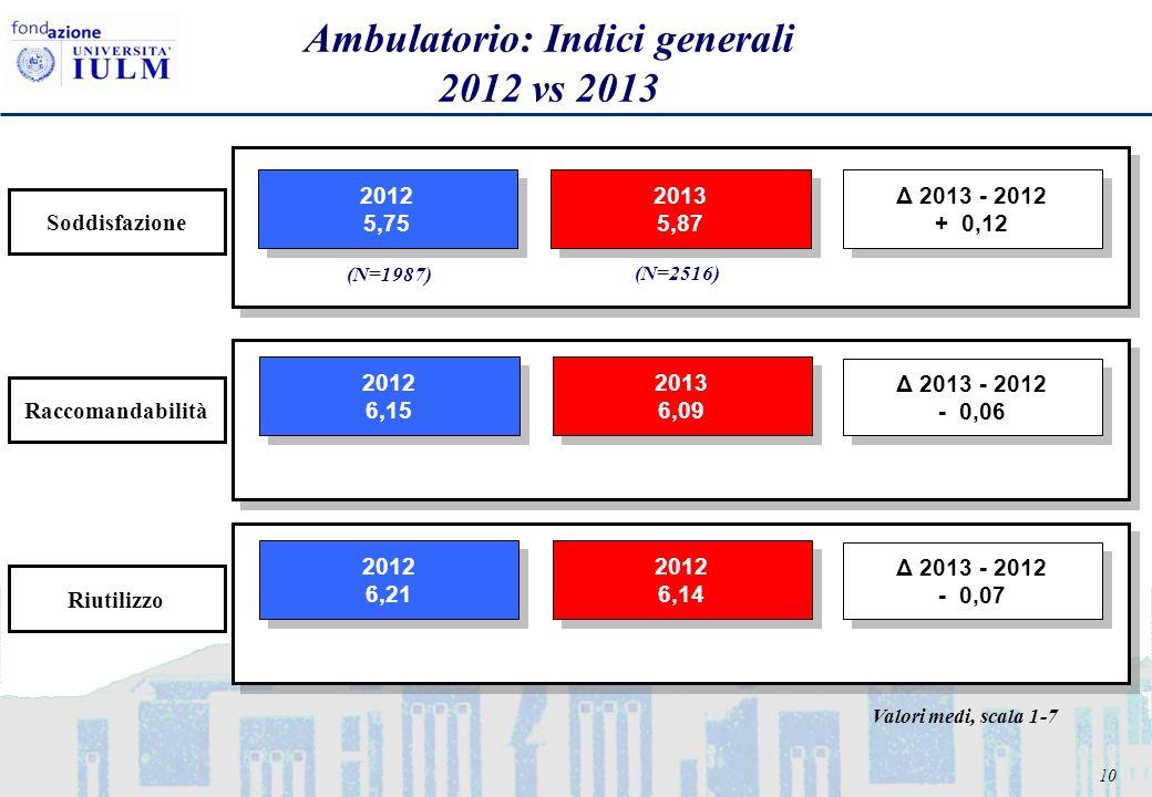 10 Ambulatorio: Indici generali 2012 vs 2013 2012 5,75 2012 5,75 2013 5,87 2013 5,87 2012 6,15 2012 6,15 2013 6,09 2013 6,09 2012 6,21 2012 6,21 2012