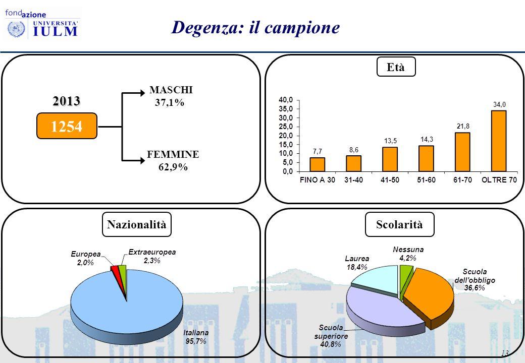 13 Degenza: il campione FEMMINE 62,9% MASCHI 37,1% 1254 2013 Età NazionalitàScolarità
