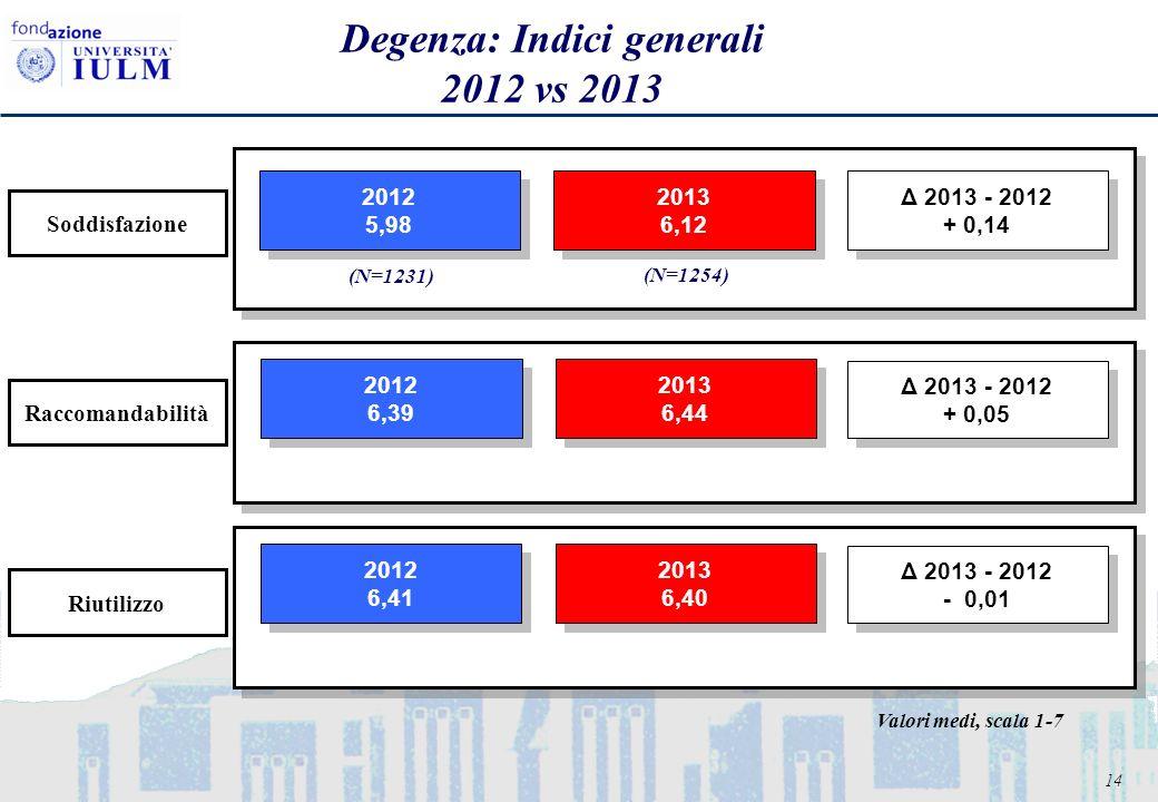 14 Degenza: Indici generali 2012 vs 2013 2012 5,98 2012 5,98 2013 6,12 2013 6,12 Δ 2013 - 2012 + 0,14 Δ 2013 - 2012 + 0,14 2012 6,39 2012 6,39 2013 6,