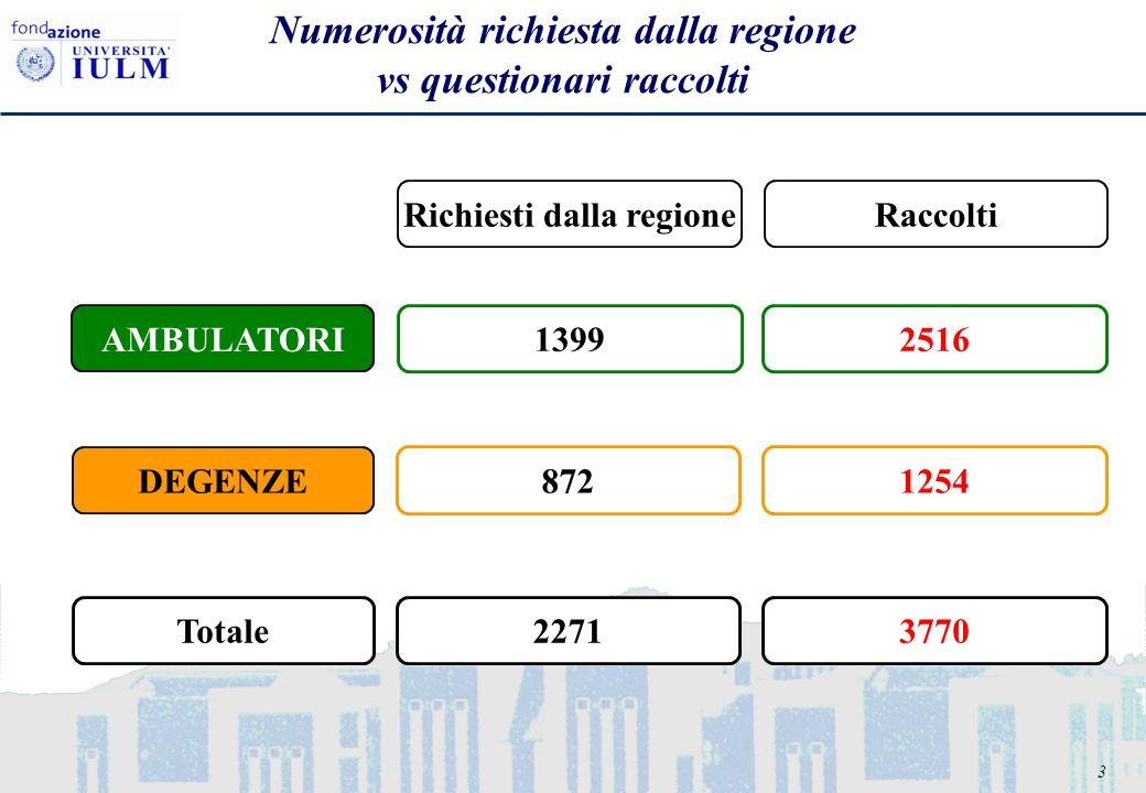 3 Numerosità richiesta dalla regione vs questionari raccolti AMBULATORI DEGENZE Richiesti dalla regioneRaccolti 13992516 8721254 22713770Totale