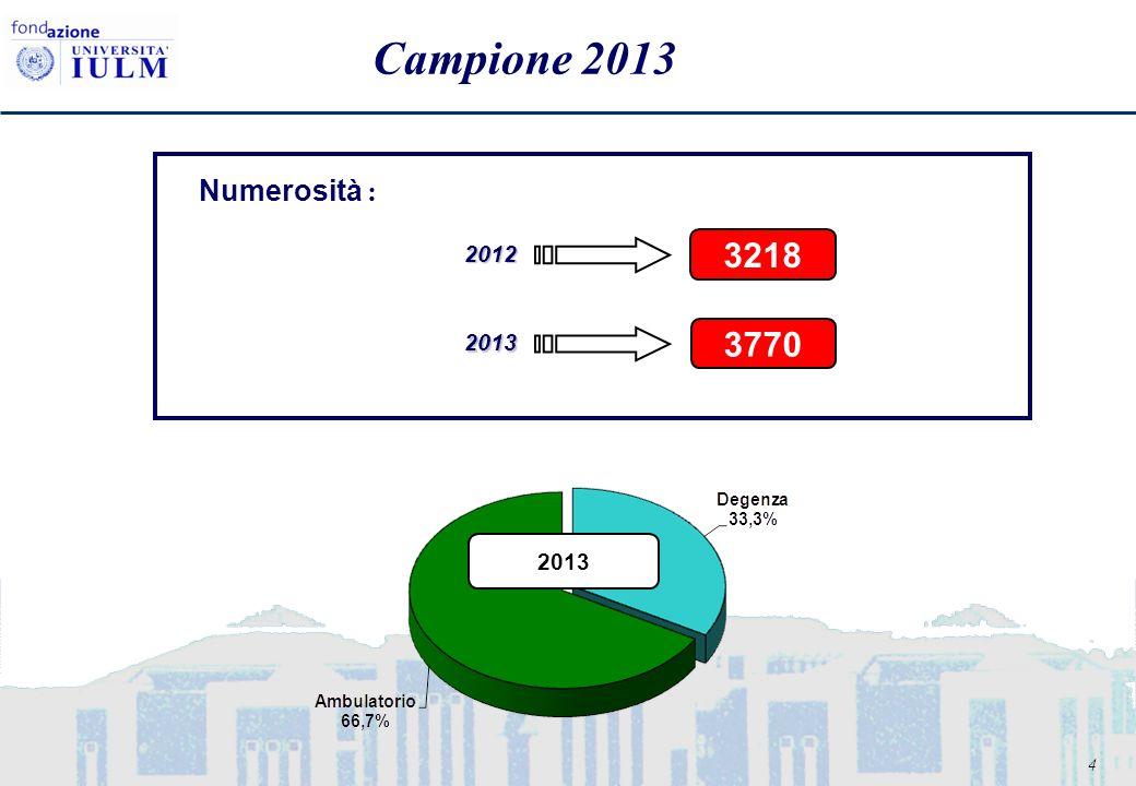 4 Campione 2013 Numerosità : 2012 3218 2013 2013 3770