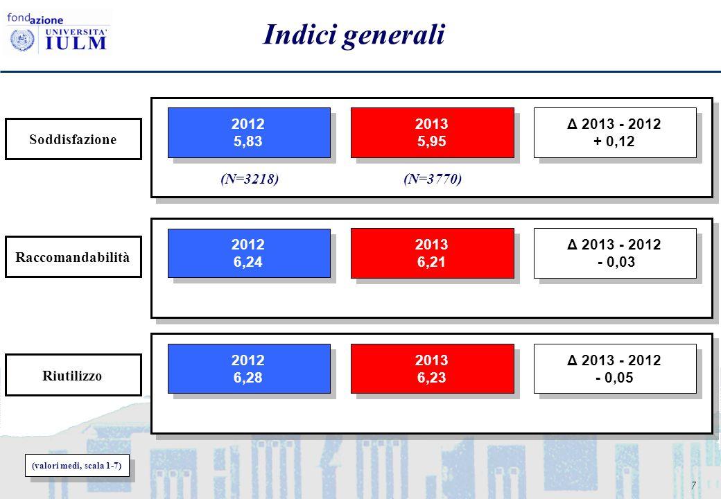 7 Indici generali (valori medi, scala 1-7) (N=3218)(N=3770) 2012 5,83 2012 5,83 2013 5,95 2013 5,95 Δ 2013 - 2012 + 0,12 Δ 2013 - 2012 + 0,12 Riutilizzo Soddisfazione Raccomandabilità 2012 6,24 2012 6,24 2013 6,21 2013 6,21 Δ 2013 - 2012 - 0,03 Δ 2013 - 2012 - 0,03 2012 6,28 2012 6,28 2013 6,23 2013 6,23 Δ 2013 - 2012 - 0,05 Δ 2013 - 2012 - 0,05
