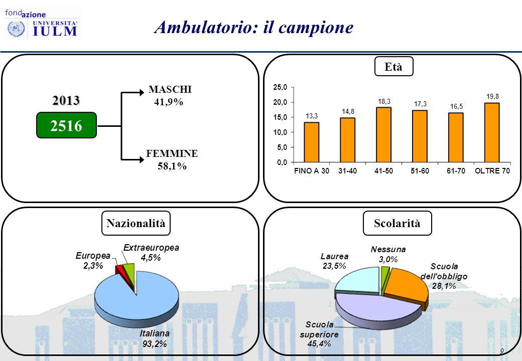 9 Ambulatorio: il campione FEMMINE 58,1% MASCHI 41,9% 2516 2013 Età NazionalitàScolarità