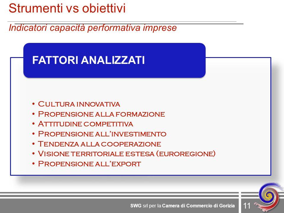 11 SWG srl per la Camera di Commercio di Gorizia Strumenti vs obiettivi Indicatori capacità performativa imprese