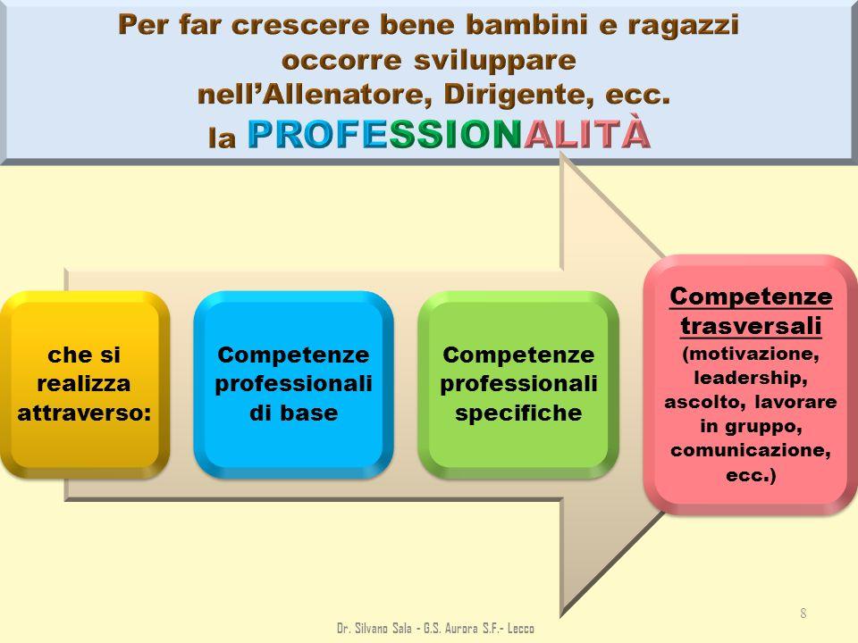 che si realizza attraverso: Competenze professionali di base Competenze professionali specifiche Competenze trasversali (motivazione, leadership, asco
