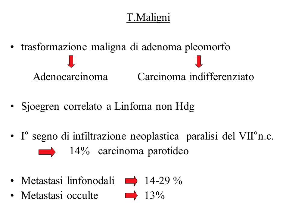 Test di Minor Polvere di Amido+Sol.Jodata Comparsa di aree blu dopo Stimolazione gustativa Sindrome auricolo Temporale fibre simpatiche e parasimpatiche Rt