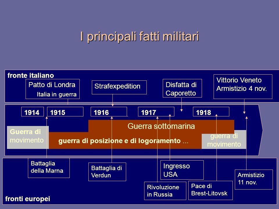 fronti europei fronte italiano I principali fatti militari Patto di Londra Italia in guerra 19151916191719181914 guerra di posizione e di logoramento.