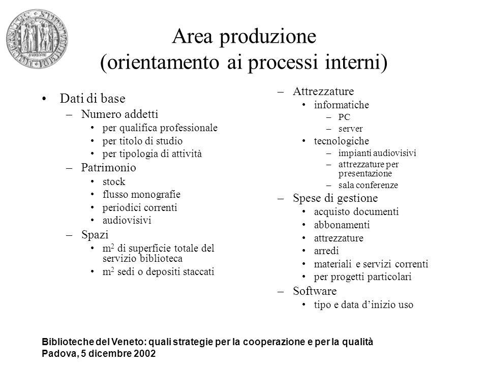 Biblioteche del Veneto: quali strategie per la cooperazione e per la qualità Padova, 5 dicembre 2002 Area produzione (orientamento ai processi interni