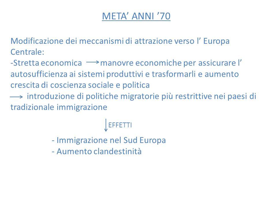META ANNI 70 Modificazione dei meccanismi di attrazione verso l Europa Centrale: -Stretta economica manovre economiche per assicurare l autosufficienz