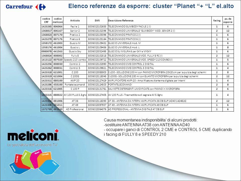 Elenco referenze da esporre: cluster Planet + L el.alto Causa momentanea indisponibilita di alcuni prodotti: -sostituire ANTENNA AT38 con ANTENNA AD40